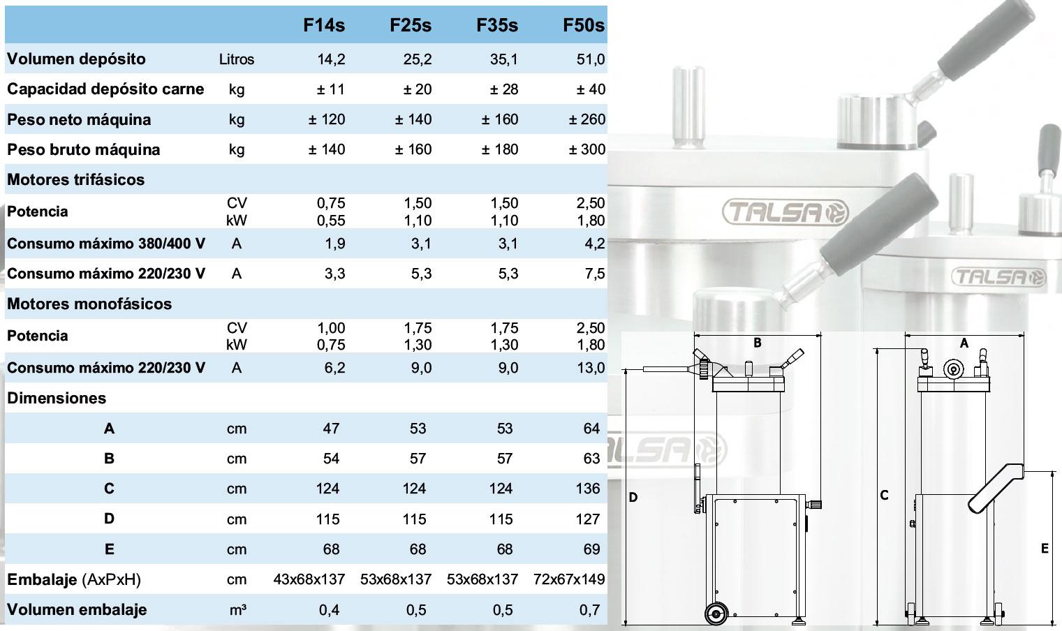 Características técnicas de la gama de embutidoras TALSA